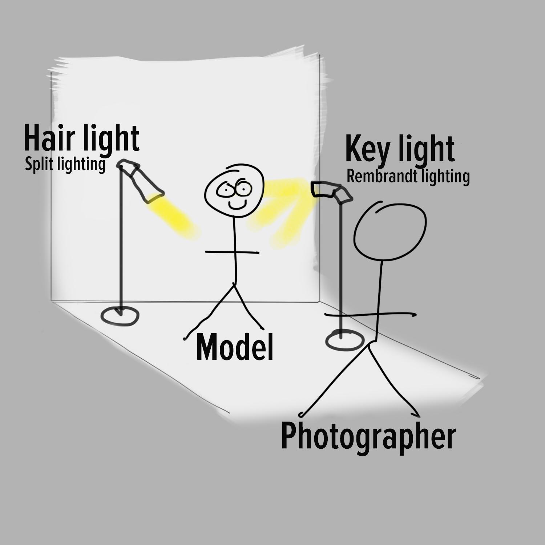 how to create a beautiful portrait the fujifilm blog rh fujifilm blog com Simple Lighting Diagrams Lightning Diagram
